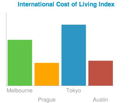 Expatistan : Comparer le coût de la vie à l'étranger